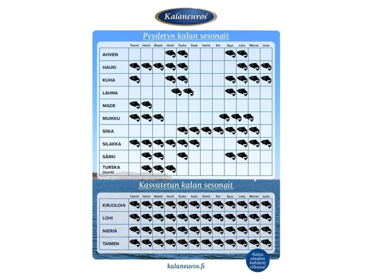 Kalan sesongit - kalojen sesonkikalenteri